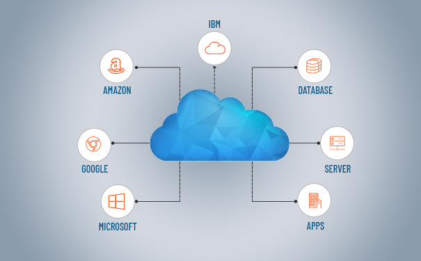 Managed Cloud Service Definition